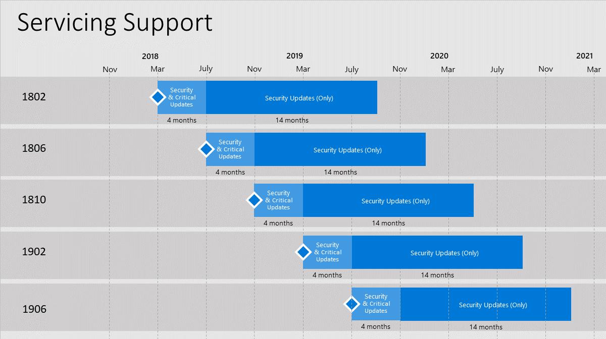 Graphisme illustrant la chronologie de maintenance et de prise en charge de Configuration Manager