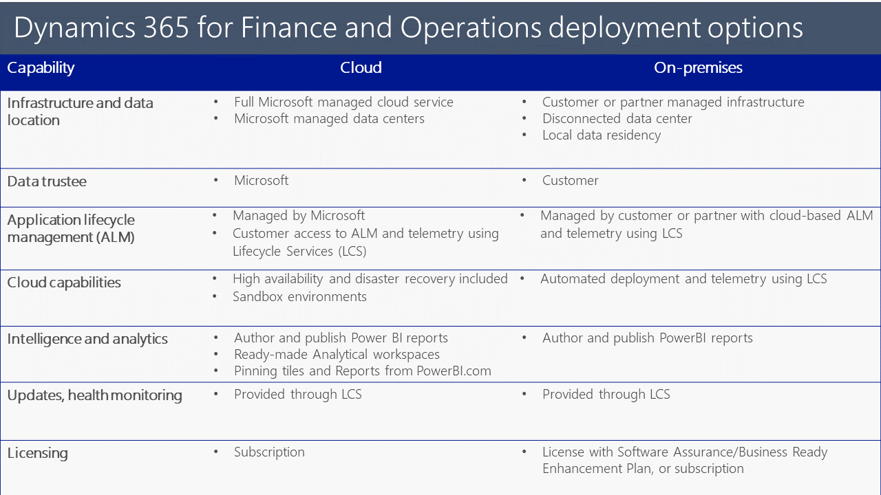 deployment options table