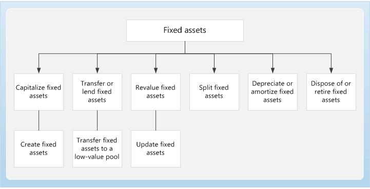 الصفحة الرئيسية للأصول الثابتة Finance Dynamics 365 Microsoft Docs
