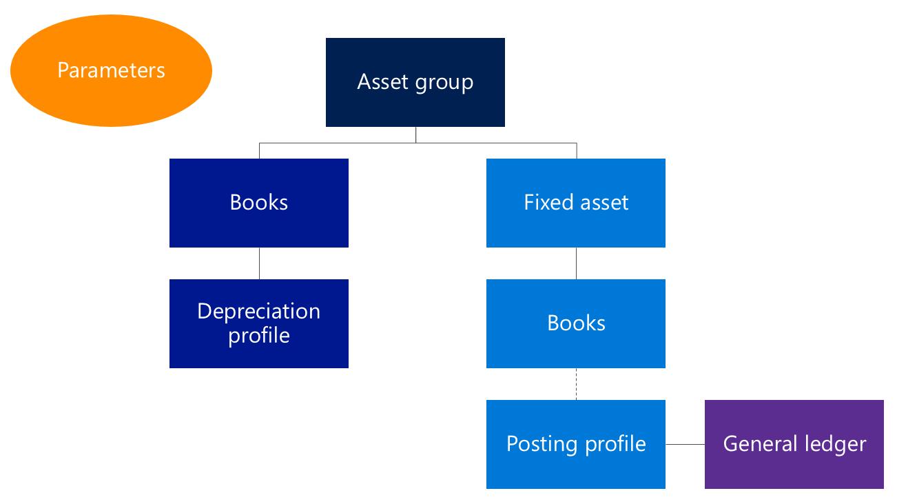 إعداد الأصول الثابتة Finance Dynamics 365 Microsoft Docs