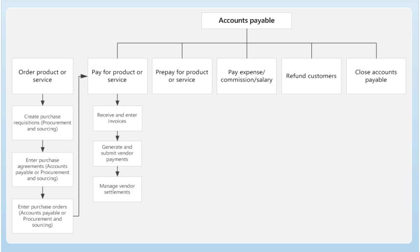 الصفحة الرئيسية للحسابات الدائنة Finance Amp Operations