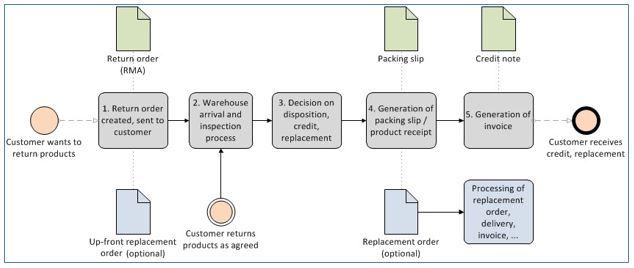 عمليات إرجاع المبيعات Finance Amp Operations Dynamics