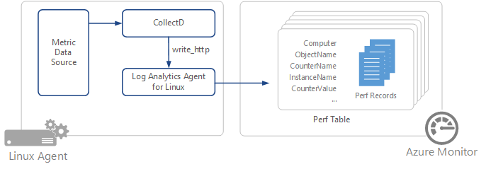 Collect data from CollectD in Azure Monitor | Microsoft Docs