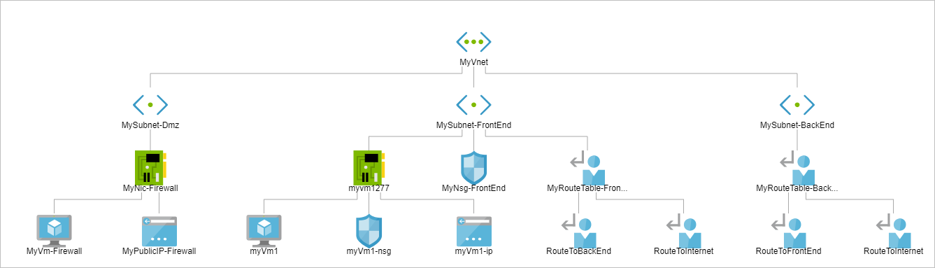 Azure Network Watcher | Microsoft Docs
