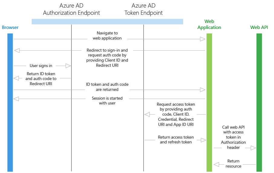 Web API apps in Azure Active Directory   Microsoft Docs