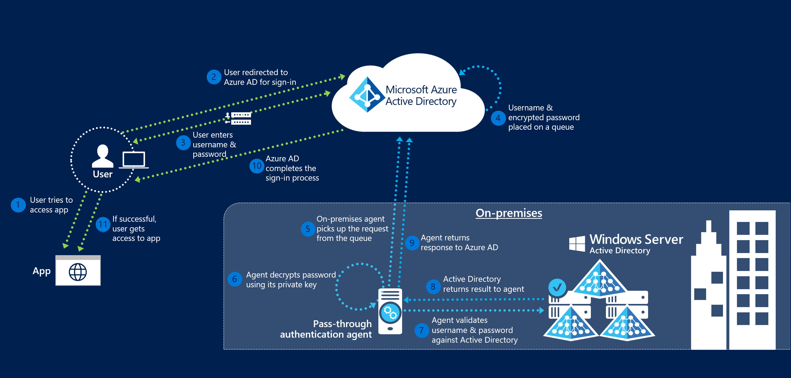 Extend On Premises Ad Fs To Azure Manual Guide