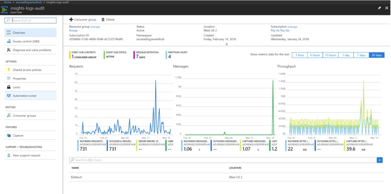 Tutorial - Stream Azure Active Directory logs to an Azure