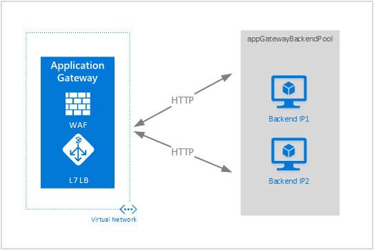 Create an Azure Application Gateway - templates | Microsoft Docs