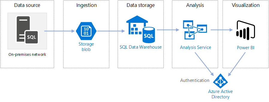 Architecture Diagram For Enteprise BI In Azure With SQL Data Warehouse