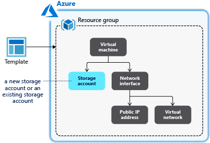 Use condition in Azure Resource Manager templates