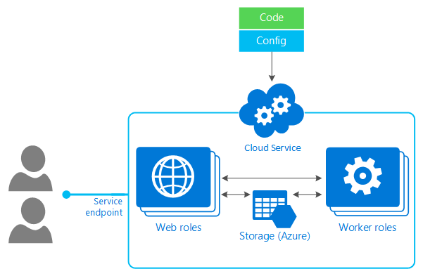 Azure Cloud Services diagram