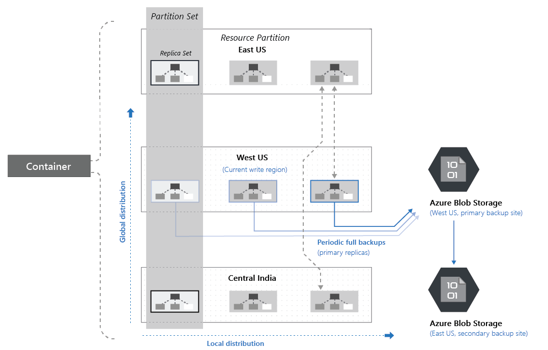 Automatic, online backup and on-demand data restore in Azure ... on