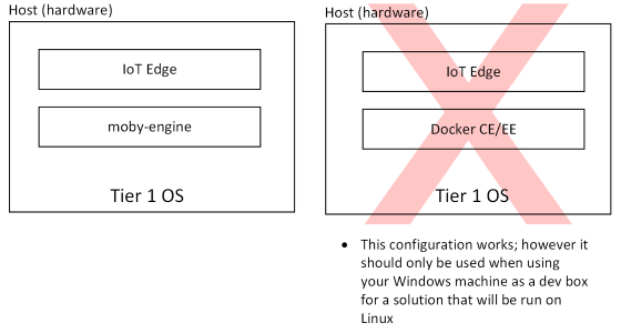 Supported operating systems, container engines - Azure IoT