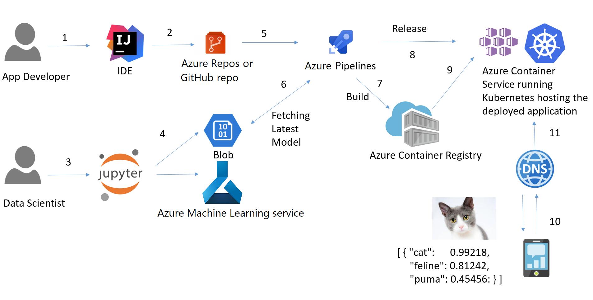 Create Continuous Integration Azure Pipeline Team Data Science