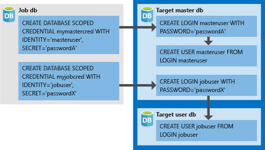 Create an Azure SQL Database Elastic Job agent using