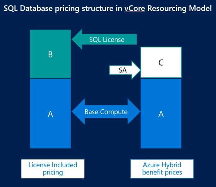 Azure SQL Database service - vCore | Microsoft Docs