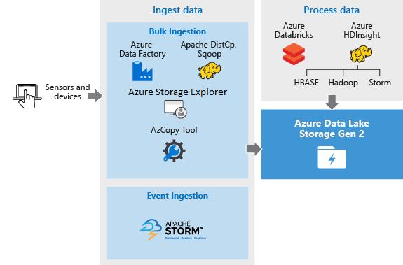 Data scenarios involving Azure Data Lake Storage Gen2