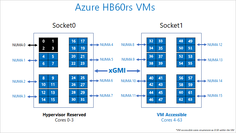 HB-series VM overview - Azure Virtual Machines | Microsoft Docs