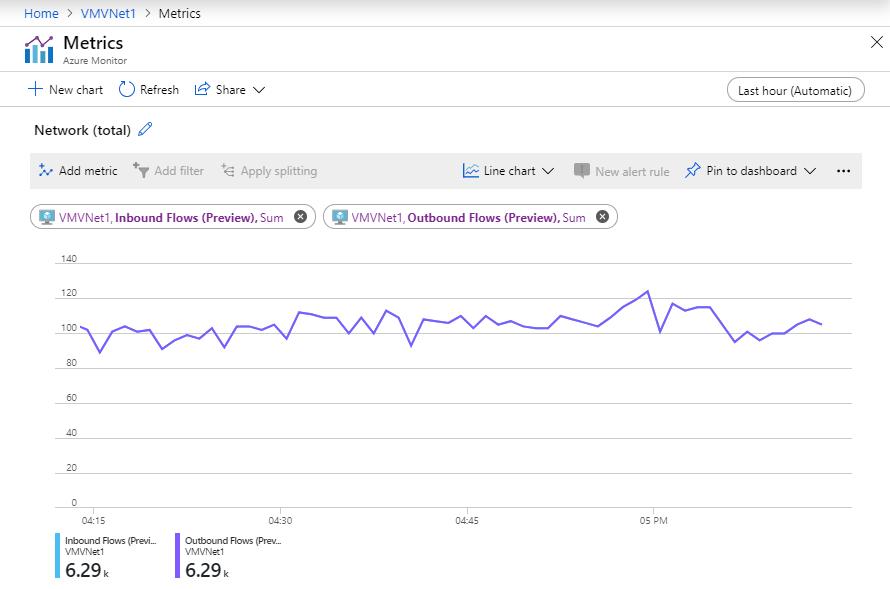 Azure virtual machine network throughput   Microsoft Docs