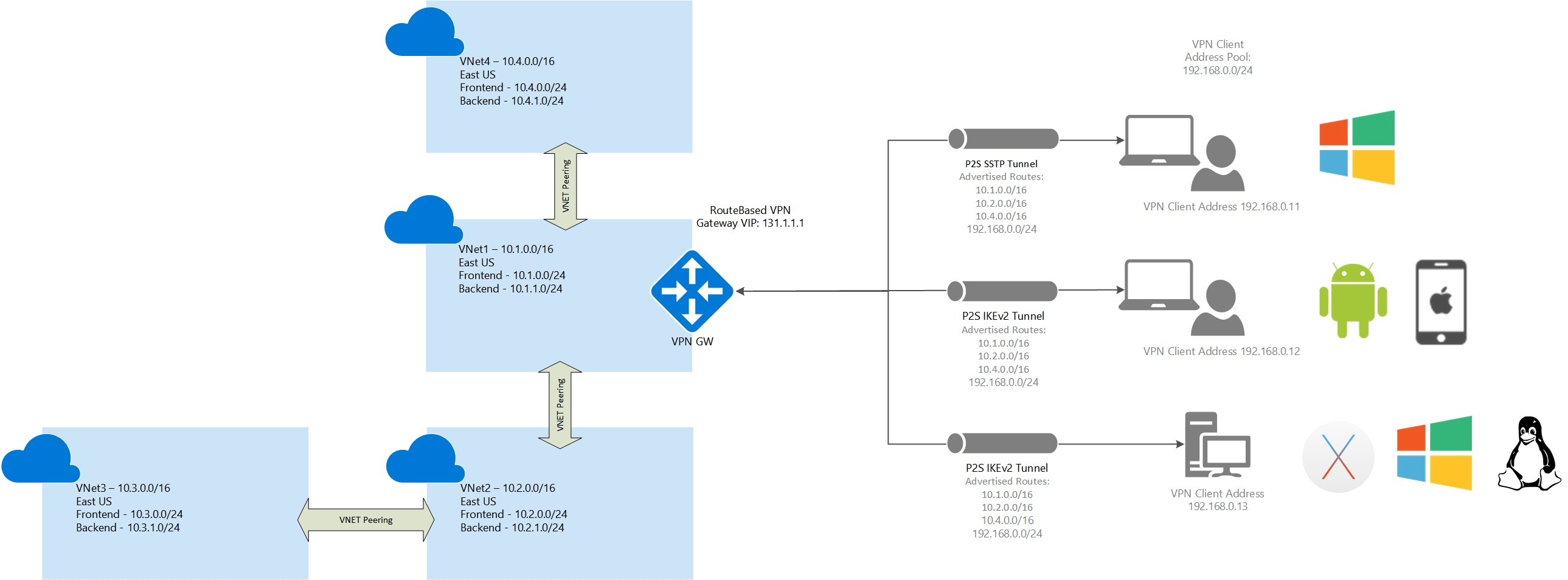 About Azure Point-to-Site routing | Microsoft Docs
