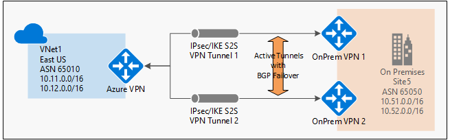 Overview of BGP and Azure VPN gateways | Microsoft Docs