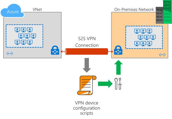 Download VPN device configuration scripts for S2S VPN