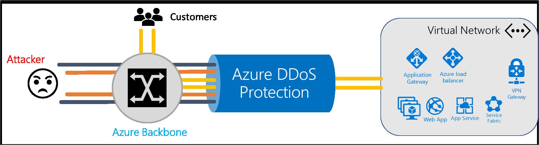 Schéma funkce DDoS ochrany
