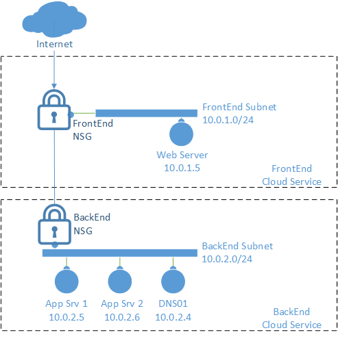 Azure DMZ Example Build a Simple DMZ with NSGs