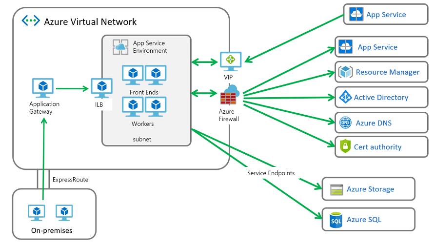 Locking down App Service Environment outbound traffic - Azure