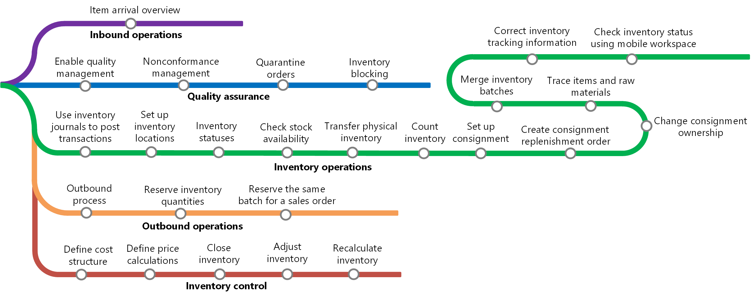 Startside For Lagerstyring Finance Amp Operations