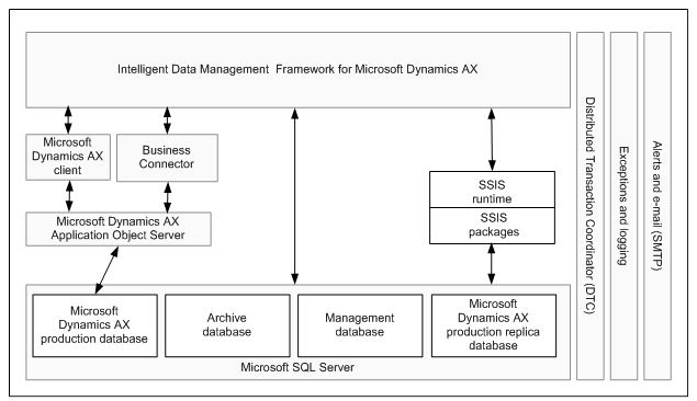 Intelligent Data Management Framework overview (AX 2012) - Finance ...