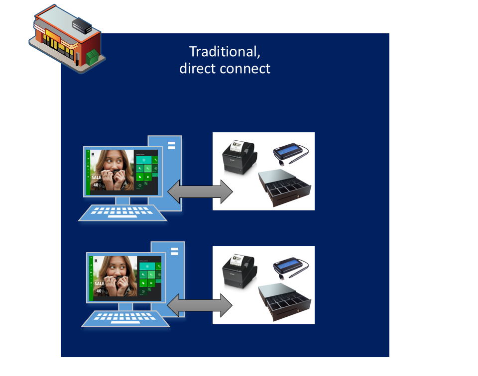 Hardware Station extensibility - Finance & Operations   Dynamics 365 ...