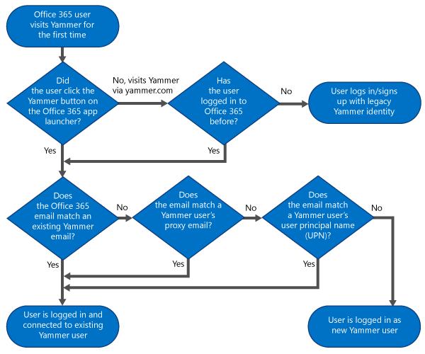 Flussdiagramm-Diagramm, das einen Entscheidungsbaum für zeigt an, ob ein Benutzer können sich über ihre Identität Office 65 protokolliert werden, wird sich mit ihren Yammer-Identität protokolliert werden, oder eine ein neuer Yammer-Benutzer erstellt werden.