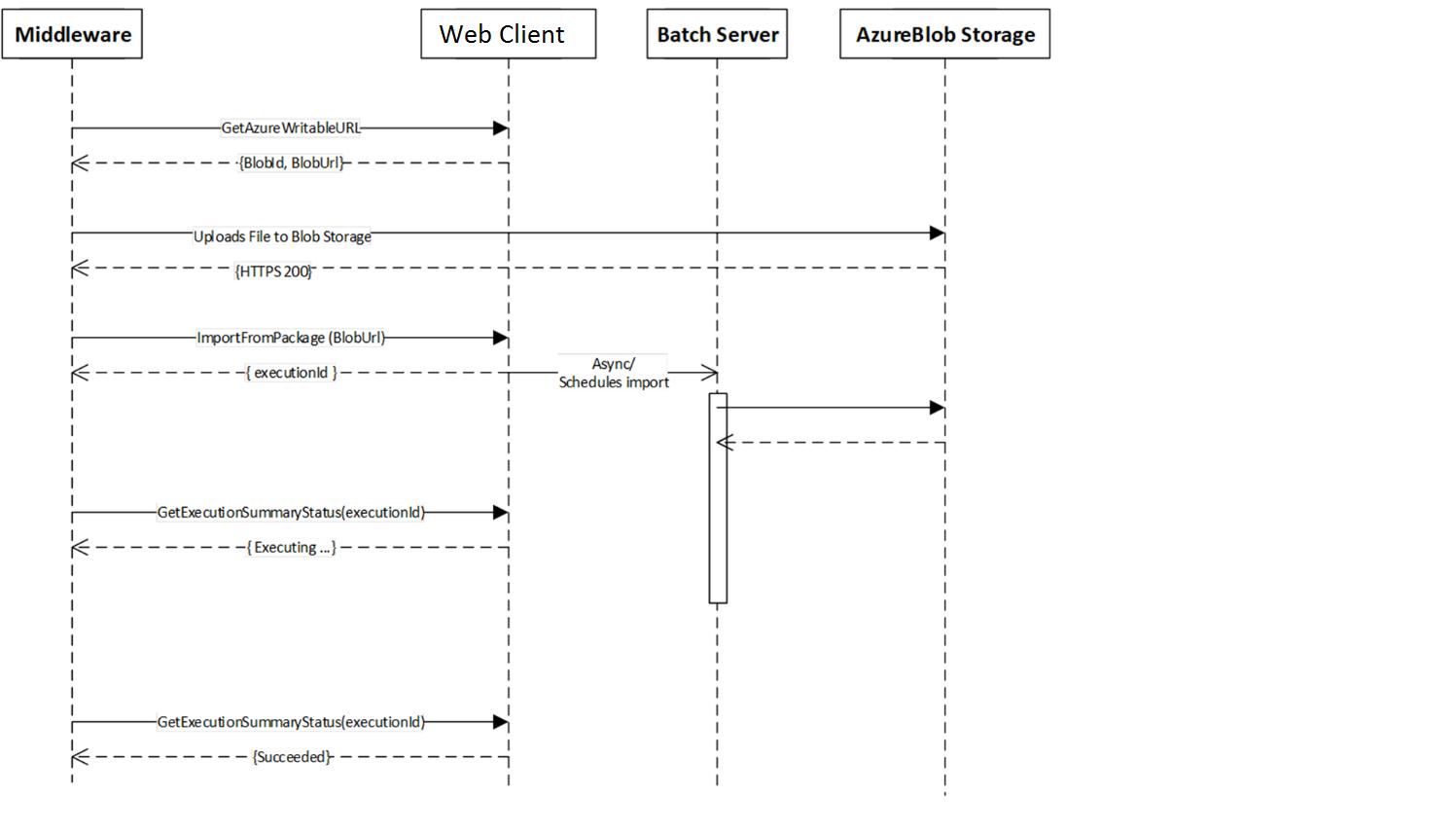 Data management package integration API - Finance & Operations ...