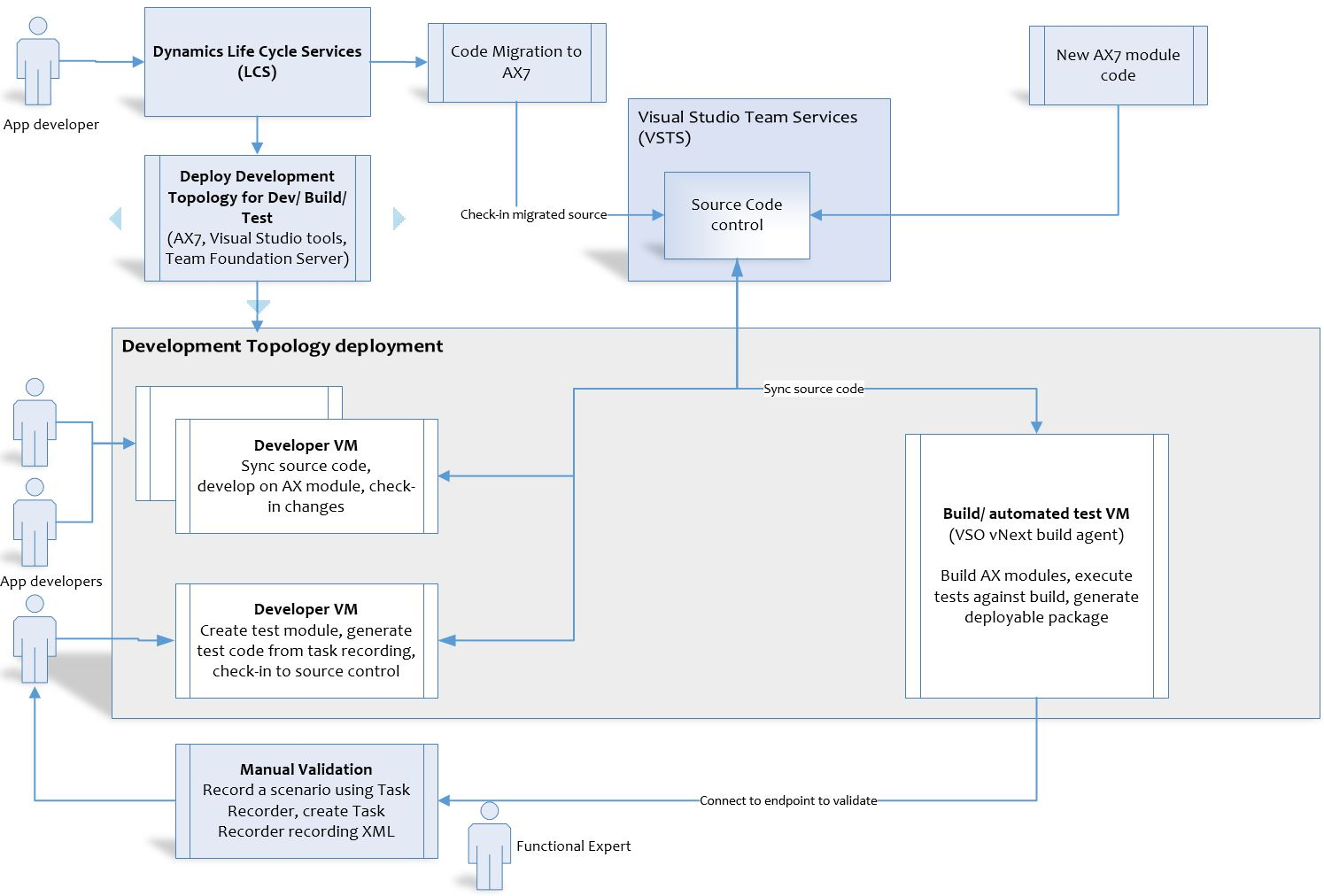 Deploy topologies that support continuous build and test automation ...