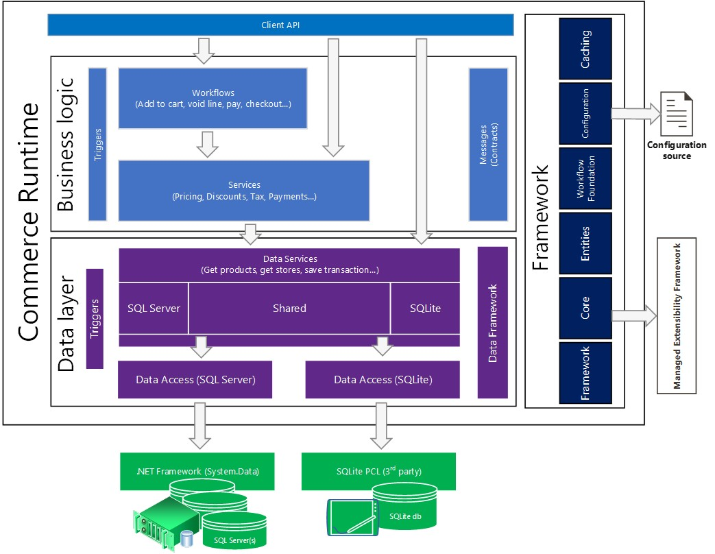 Commerce runtime (CRT) architecture and configuration - Finance ...