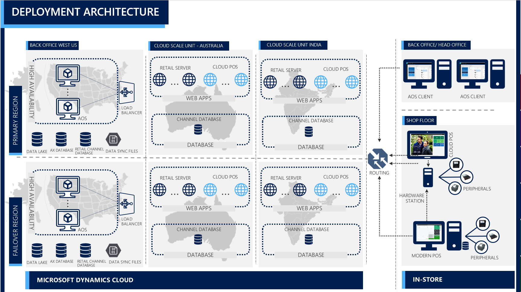Dynamics 365 for Retail System Architecture - Finance & Operations ...