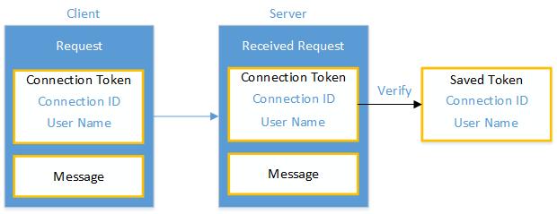 Verbindungs-ID