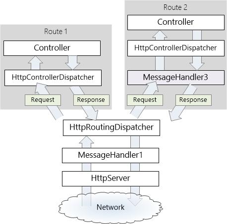 HTTP-Meldungshandler in ASP.NET Web-API | Microsoft Docs