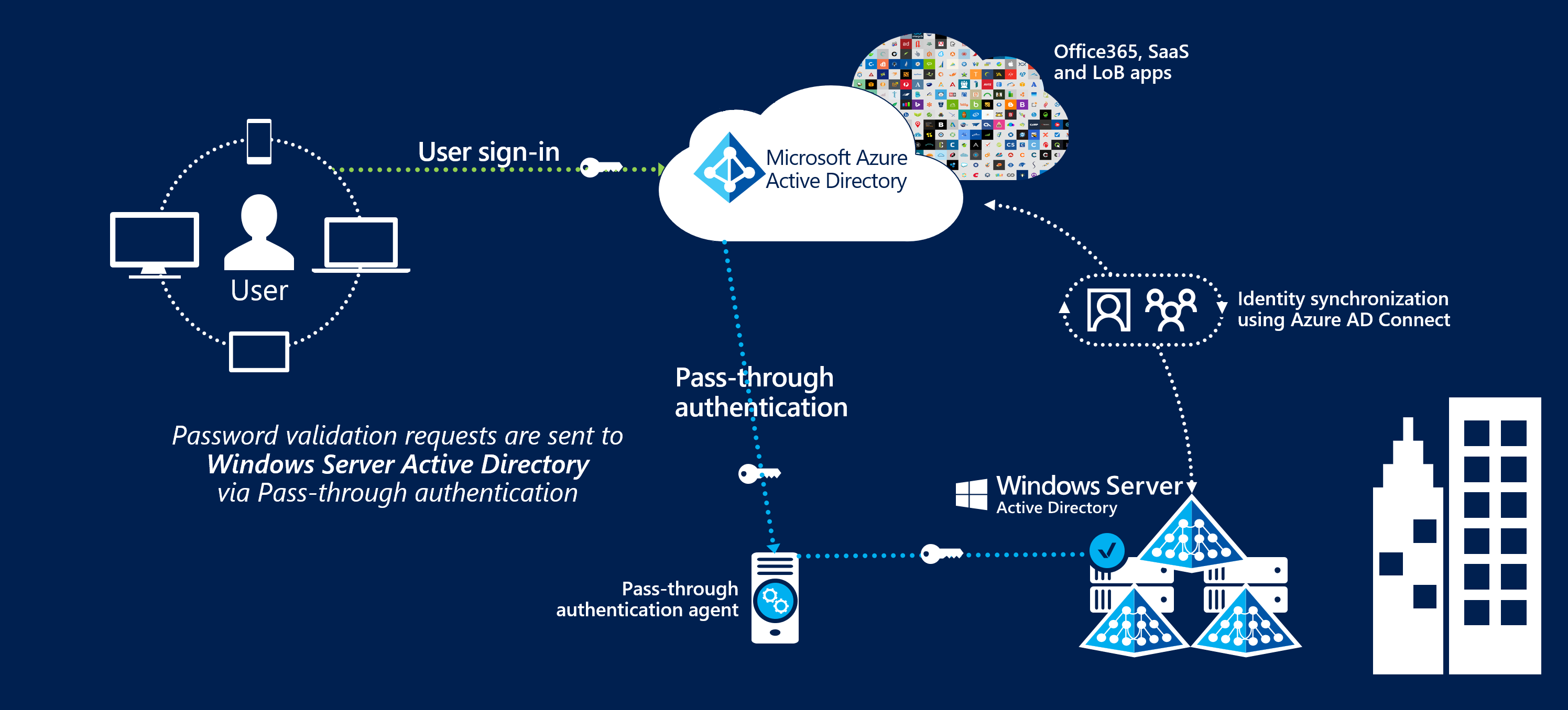 Azure Ad Connect Passthrough Authentifizierung