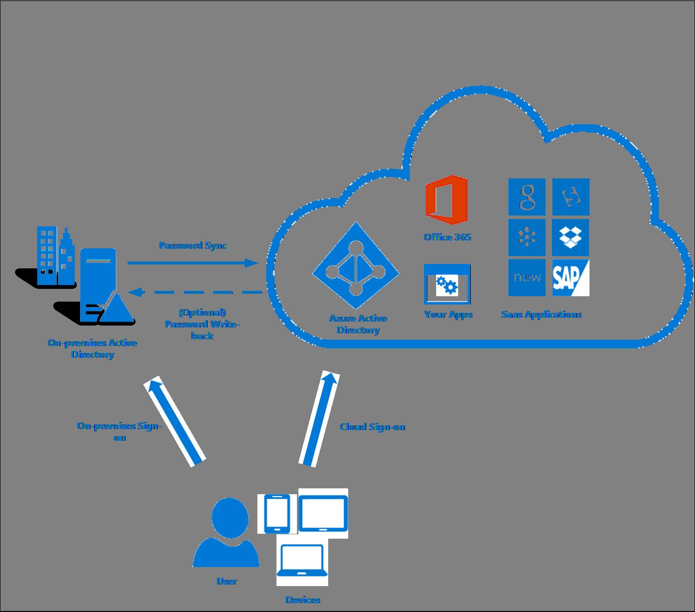 azure ad connect benutzeranmeldung microsoft docs