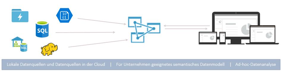 Was ist Azure Analysis Services? | Microsoft Docs