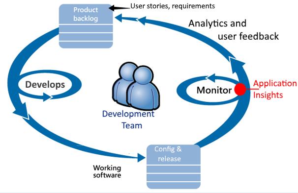 Dynamische Software-Testverfahren sind bestimmte Prüfmethoden, um mit Softwaretests Fehler in der Software aufzudecken. Besonders sollen Programmfehler erkannt werden, die in Abhängigkeit von dynamischen Laufzeitparametern auftreten, wie variierende Eingabeparameter, Laufzeitumgebung oder Nutzer-Interaktion.