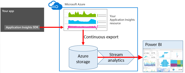 Exportieren aus Azure Application Insights mithilfe von Stream ...