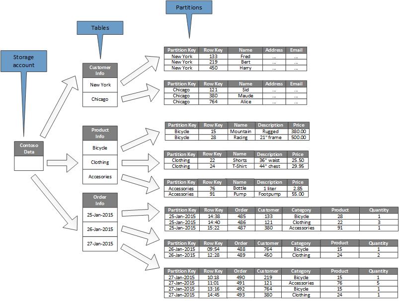Nett Business Intelligence Data Warehousing Beispiel Fortsetzen ...