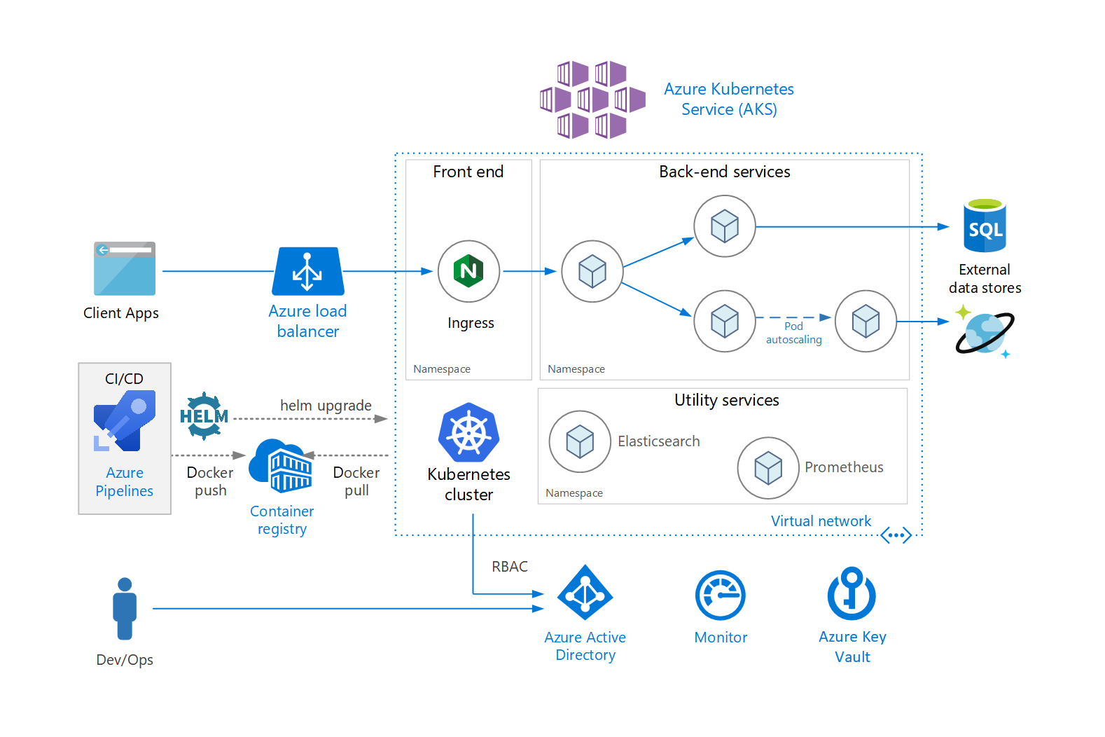 Architecture Diagram of microservices architecture on Azure Kubernetes Service (AKS).