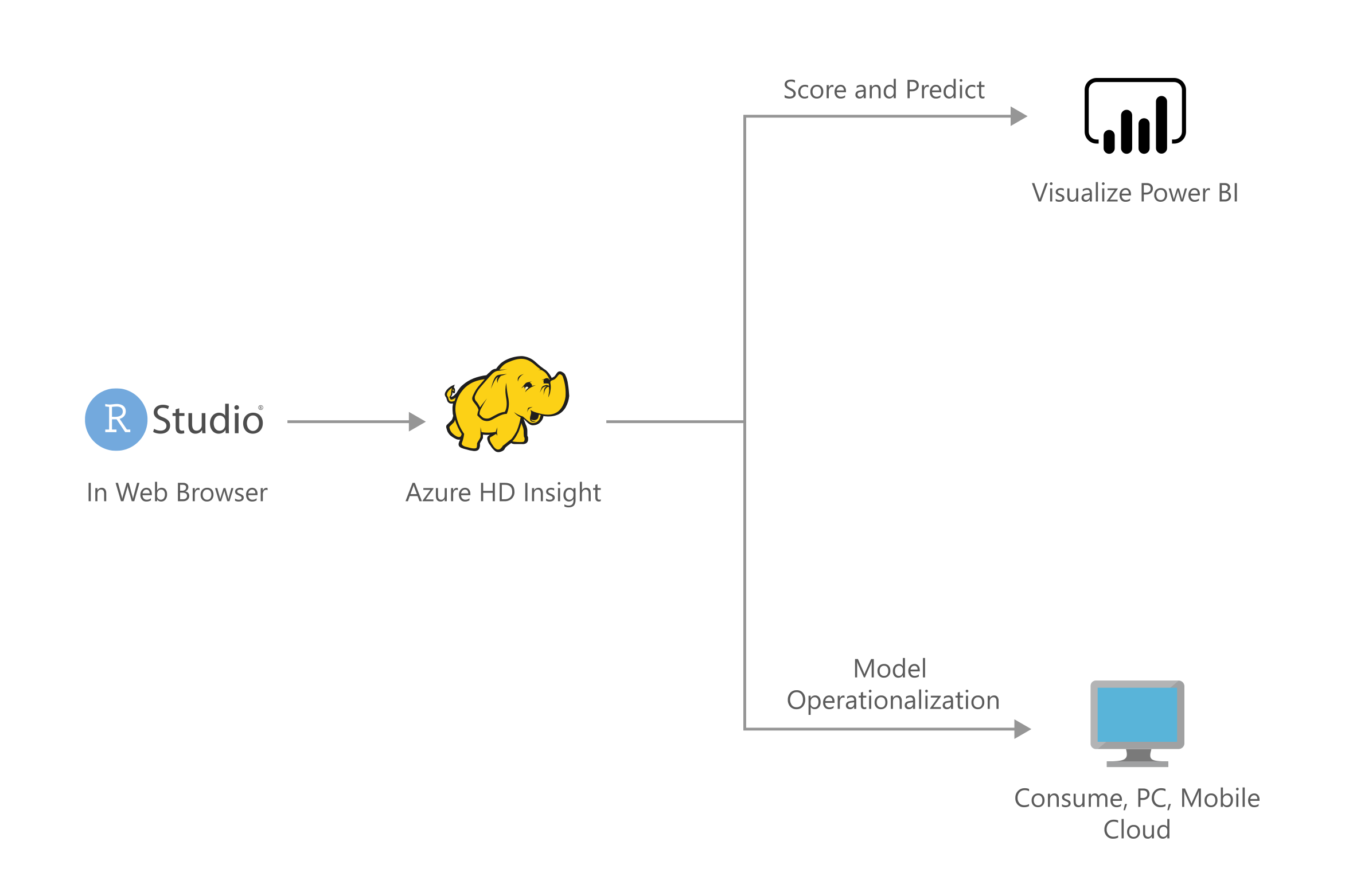 Thumbnail of Campaign Optimization with Azure HDInsight Spark Clusters Architectural Diagram.