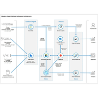 Thumbnail of Azure data platform end-to-end Architectural Diagram.