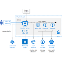 Thumbnail of Run a Jenkins server on Azure Architectural Diagram.