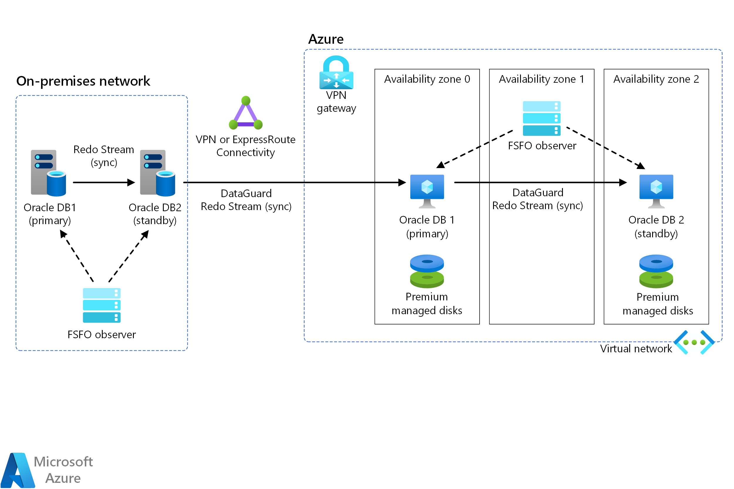 Thumbnail of Oracle Database Migration to Azure Architectural Diagram.